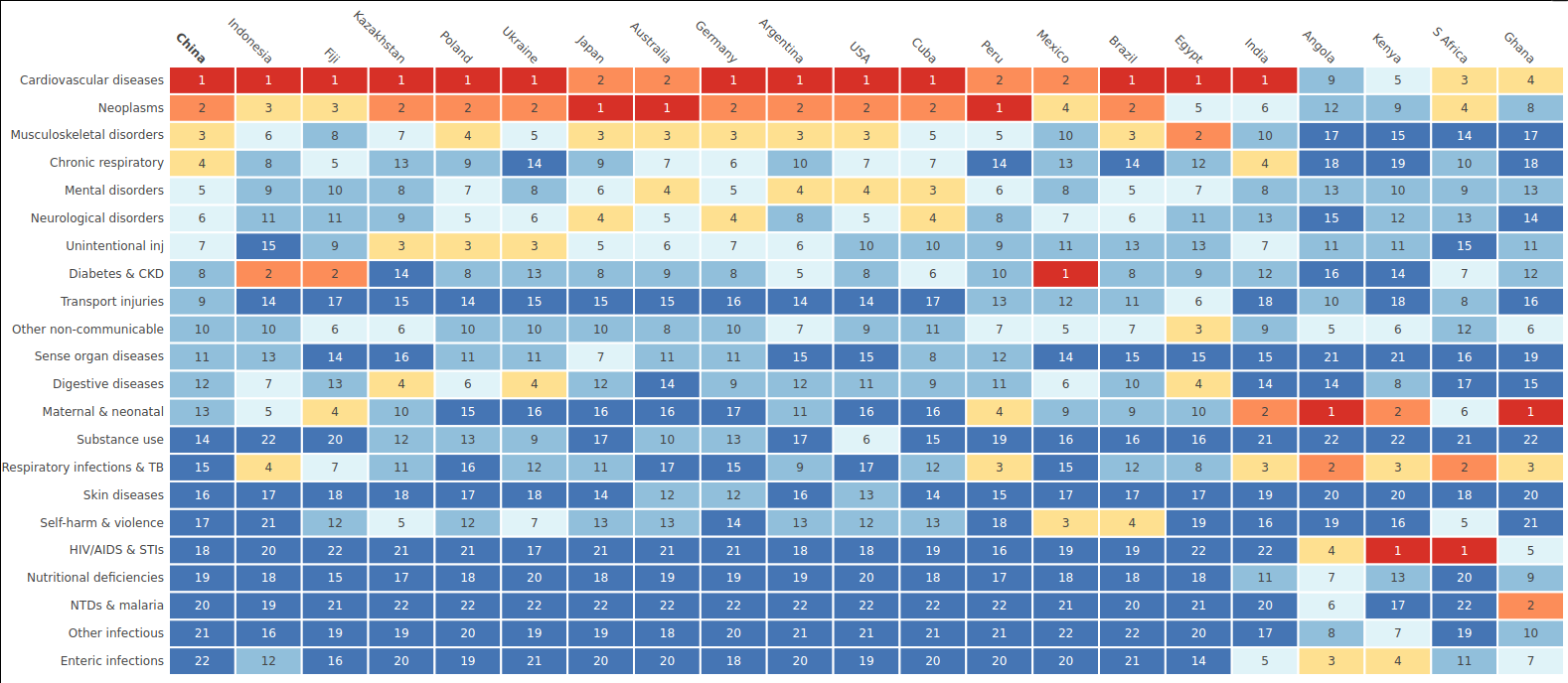 Heatmap showing rankings of causes of DALY losses by country