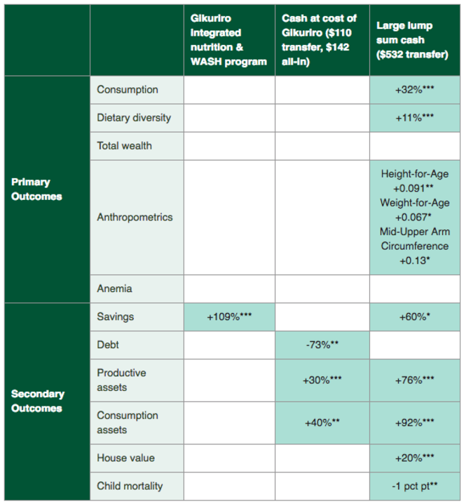 Table showing results of different interventions on different outcome measures