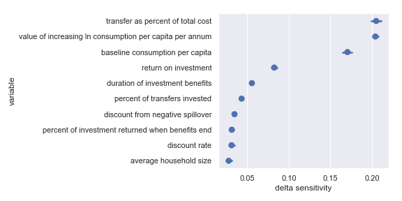 Delta sensitivities for each input parameter in the GiveDirectly cost-effectiveness calculation