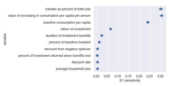 Sobol sensitivities for each input parameter in the GiveDirectly cost-effectiveness calculation