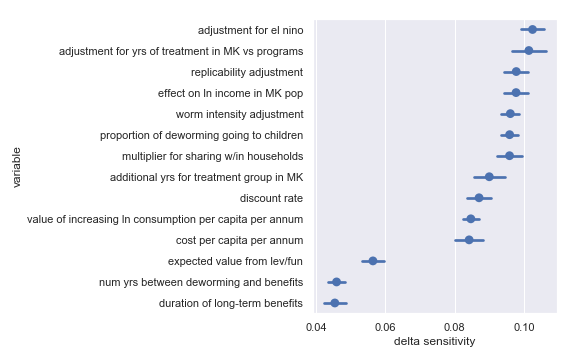 Delta sensitivities for each input parameter in the Sightsavers cost-effectiveness calculation