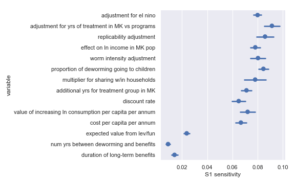 Sobol sensitivities for each input parameter in the Sightsavers cost-effectiveness calculation