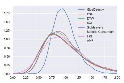 Probability distributions for percentage of expected value obtained with each of GiveWell's top charities