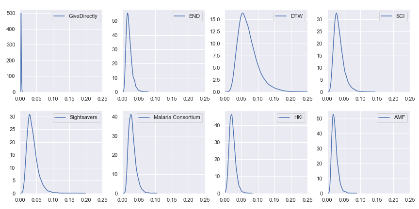 Probability distributions of value per dollar for GiveWell's top charities