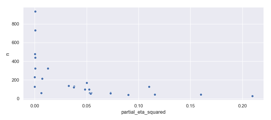 Funnel plot of disgust/cleanlinessstudies
